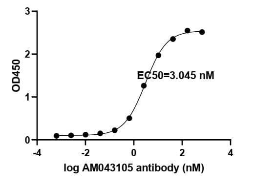 ELISA experiment of SARS-CoV-2 Spike RBD protein using 91341-PTG