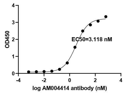 ELISA experiment of SARS-CoV-2 Spike RBD protein using 91345-PTG