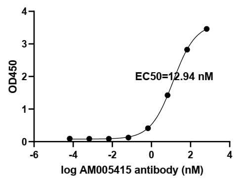 ELISA experiment of SARS-CoV-2 Spike RBD protein using 91347-PTG