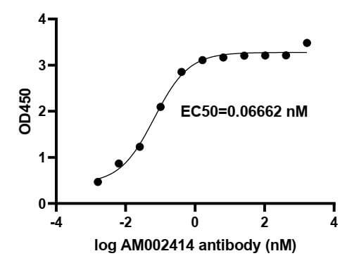 ELISA experiment of SARS-CoV-2 Spike RBD protein using 91349-PTG