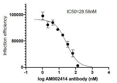 Neutralization experiment of pseudotyped virus using 91349-PTG