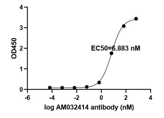ELISA experiment of SARS-CoV-2 Spike RBD protein using 91359-PTG