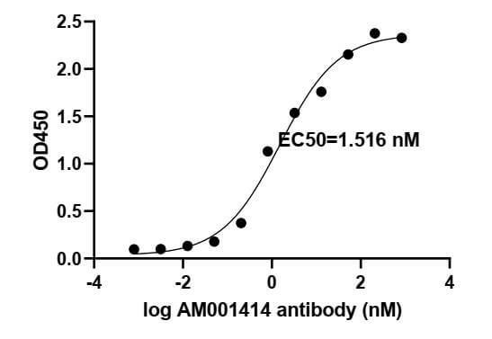 ELISA experiment of SARS-CoV-2 Spike RBD protein using 91361-PTG