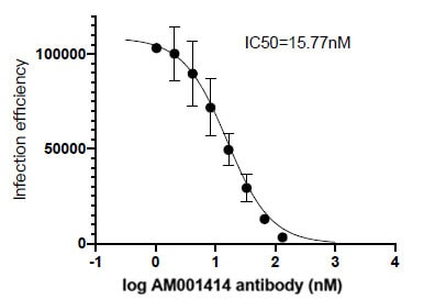 Neutralization experiment of pseudotyped virus using 91361-PTG