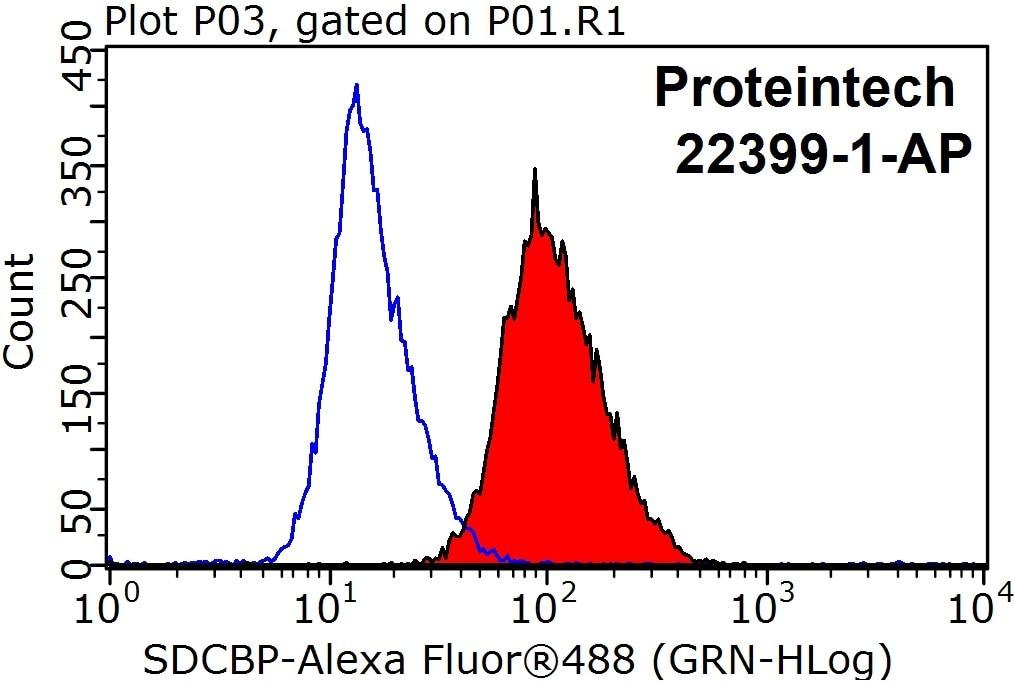FC experiment of HepG2 using 22399-1-AP