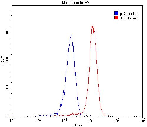 FC experiment of HEK-293 using 16331-1-AP