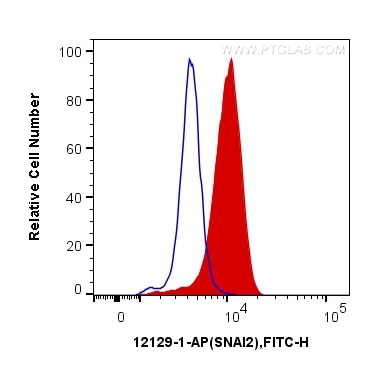 FC experiment of MCF-7 using 12129-1-AP