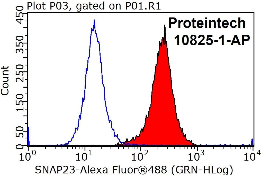 FC experiment of HepG2 using 10825-1-AP