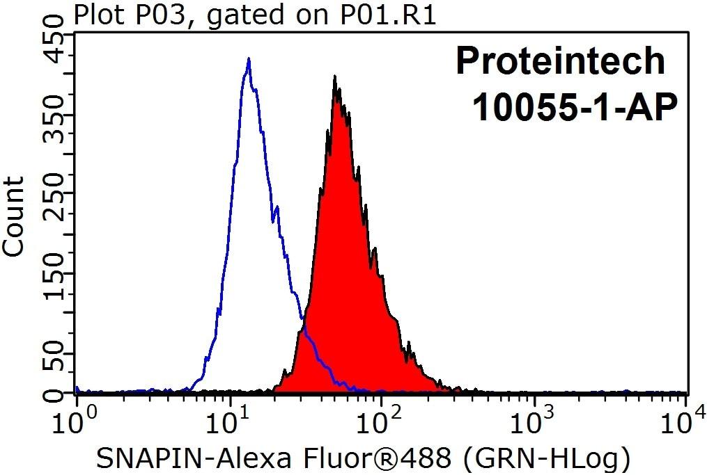 FC experiment of HepG2 using 10055-1-AP