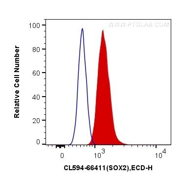 FC experiment of U-251 using CL594-66411