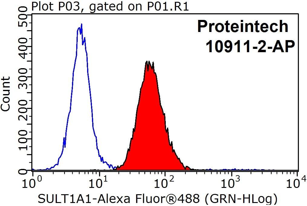 FC experiment of HepG2 using 10911-2-AP