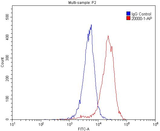 FC experiment of A549 using 20000-1-AP