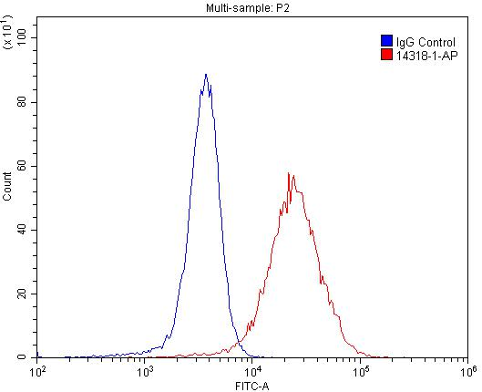 FC experiment of A431 using 14318-1-AP
