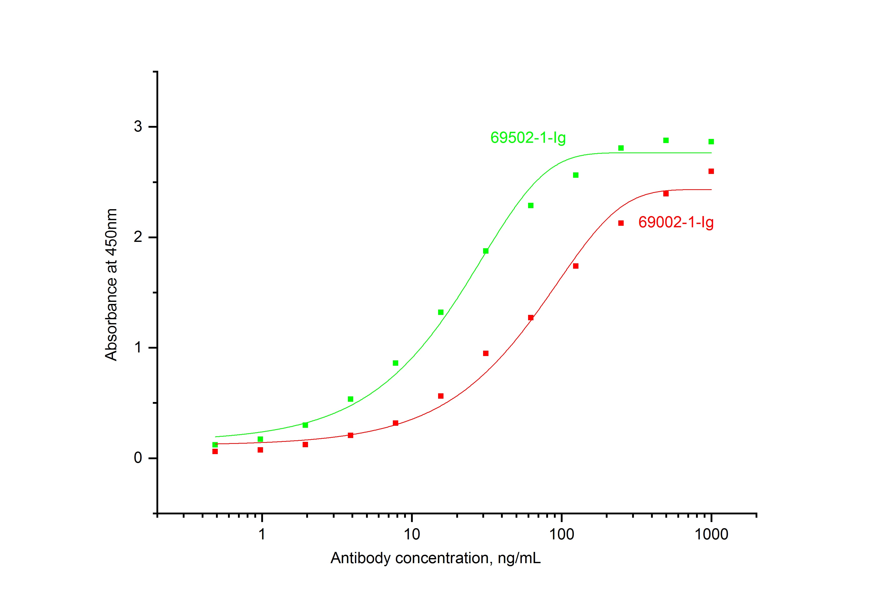 ELISA experiment of Recombinant protein using 69002-1-Ig