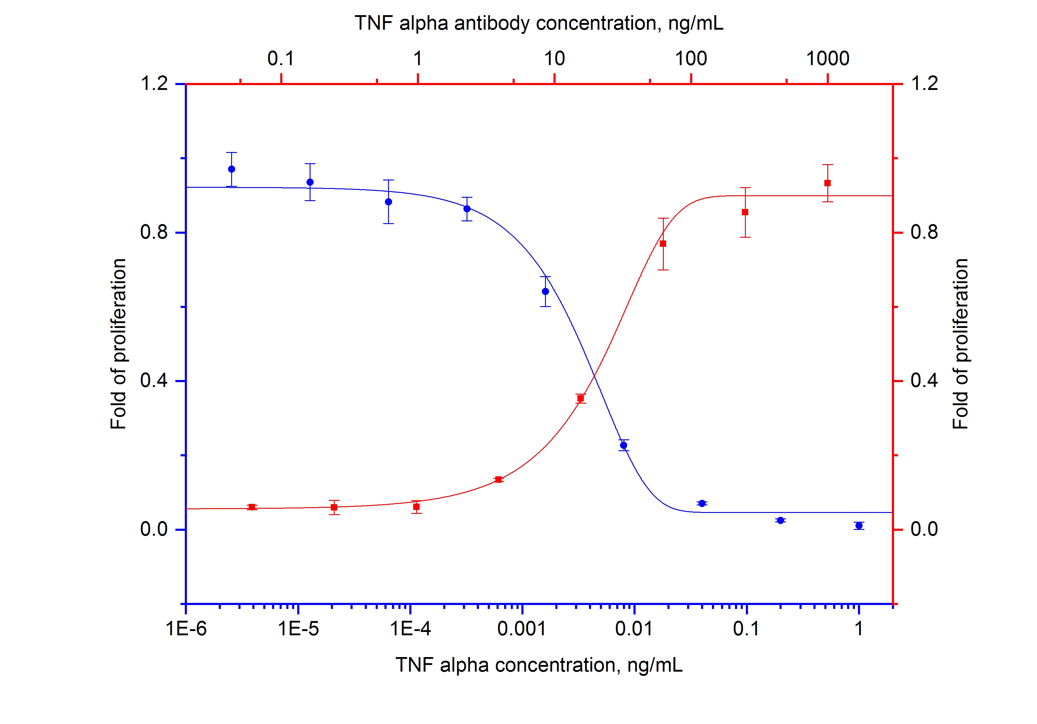 Neutralization experiment of L-929 cell using 69002-1-Ig