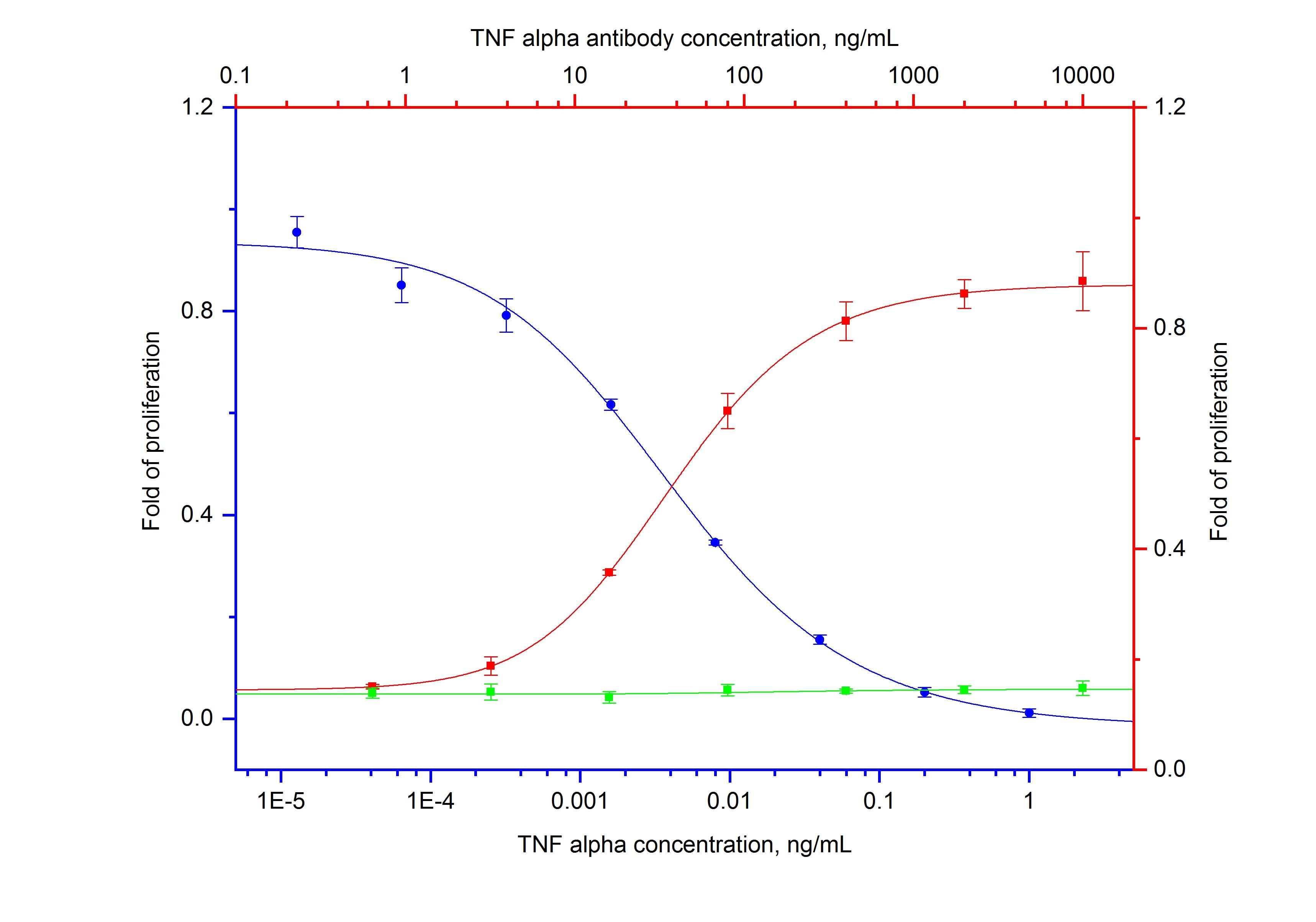 Neutralization experiment of NeutraKine® TNF Alpha using 69002-1-Ig