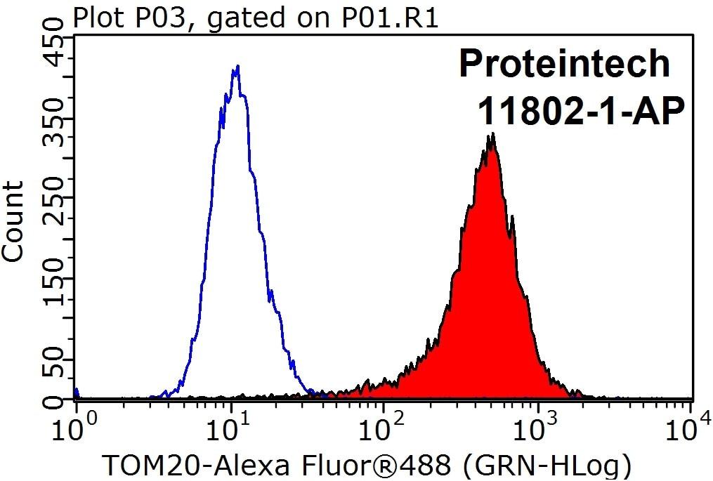 FC experiment of HeLa using 11802-1-AP