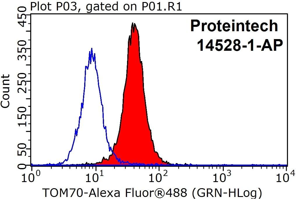 FC experiment of HeLa using 14528-1-AP