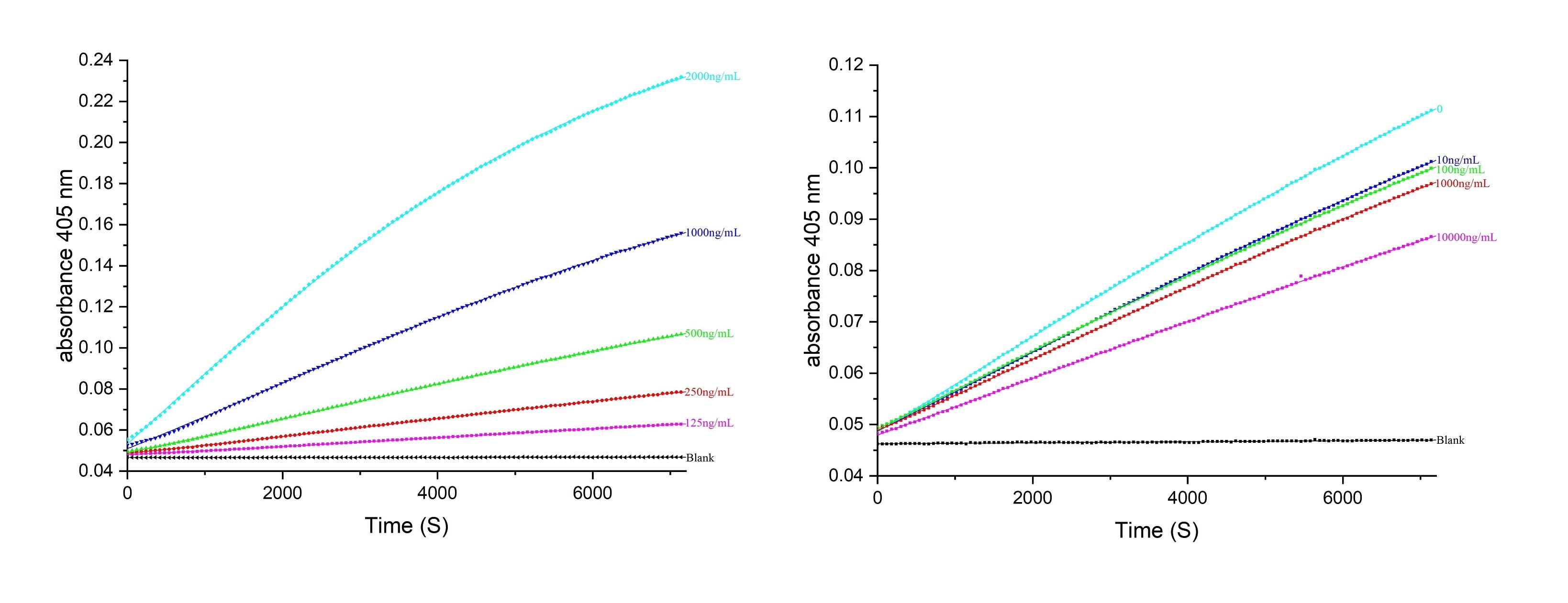 Neutralization experiment of NeutraKine® Thrombin-Coagulation FactorII using 69014-1-Ig