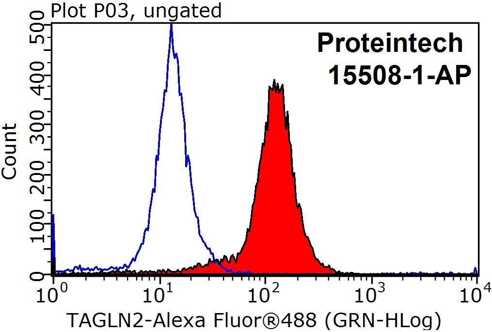 FC experiment of HepG2 using 15508-1-AP