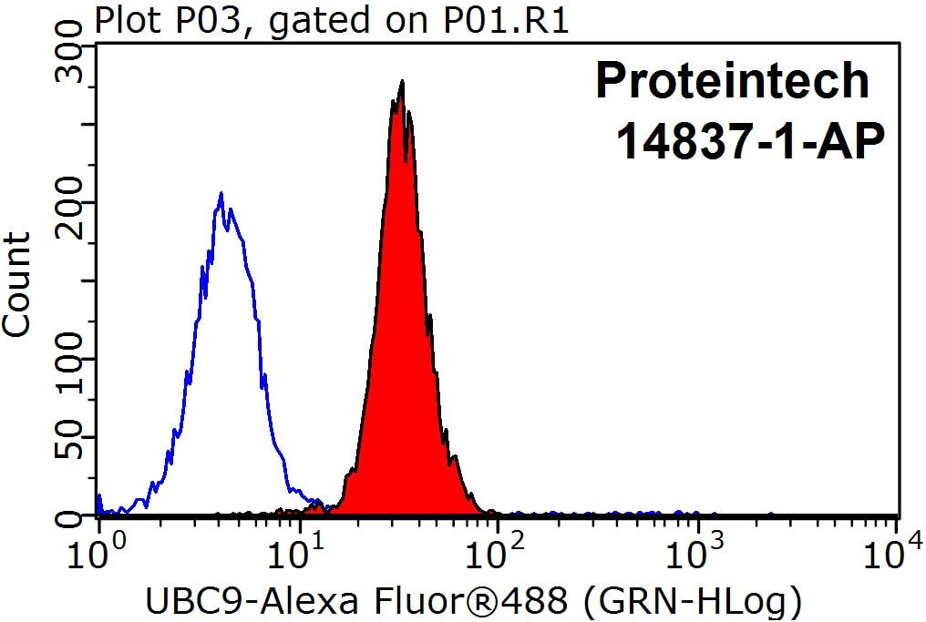 FC experiment of HepG2 using 14837-1-AP