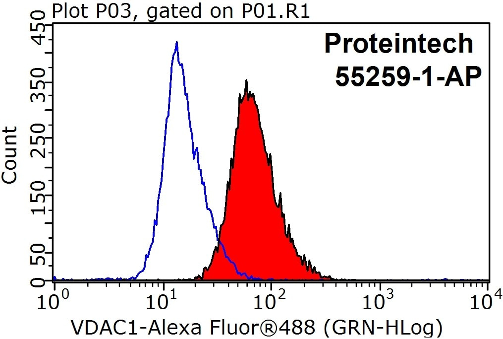 FC experiment of HepG2 using 55259-1-AP