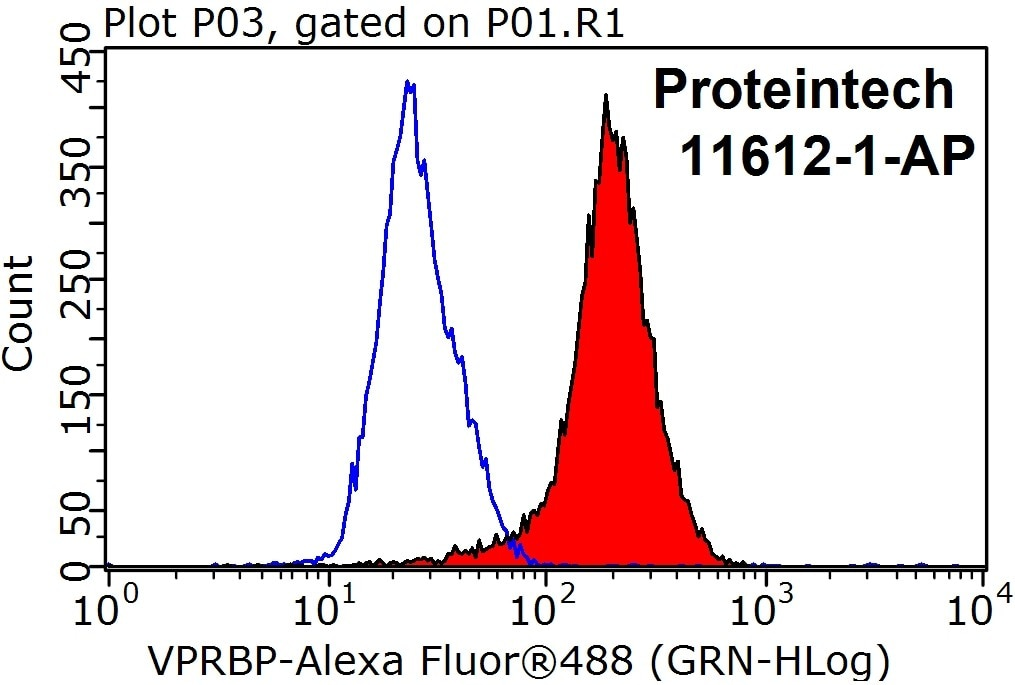 FC experiment of HeLa using 11612-1-AP