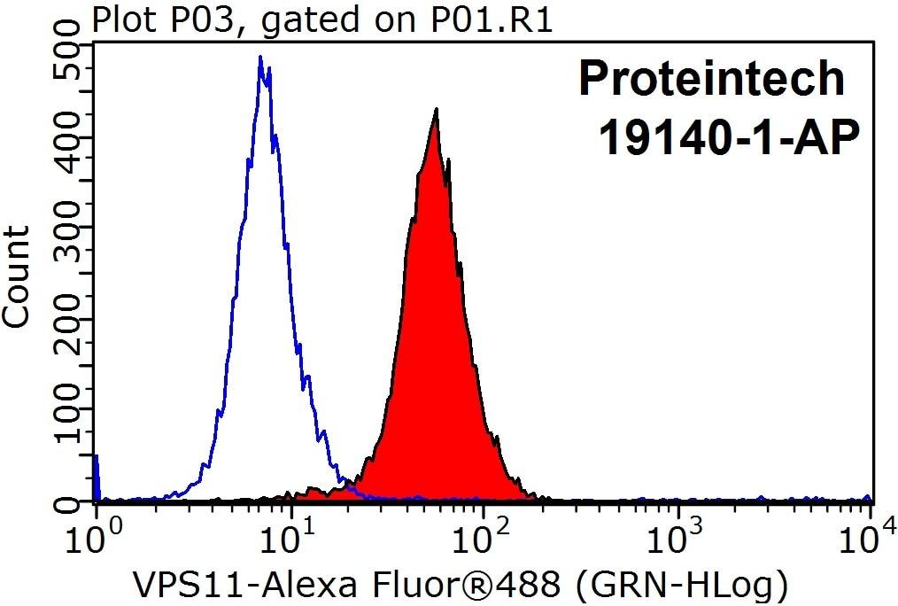 FC experiment of HepG2 using 19140-1-AP