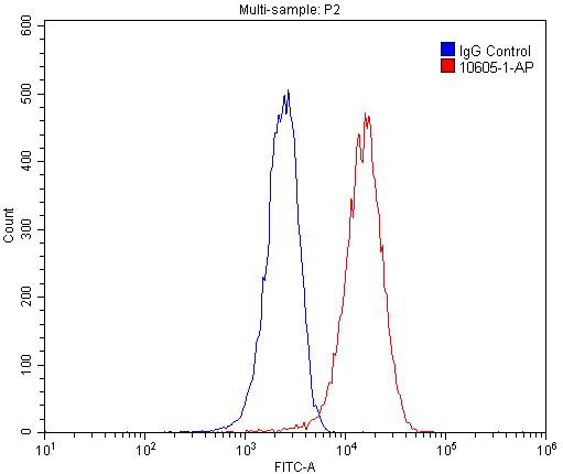 FC experiment of HepG2 using 10605-1-AP