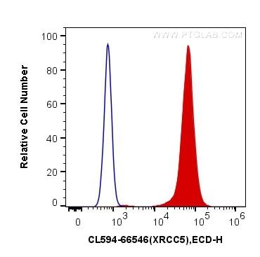 FC experiment of HeLa using CL594-66546