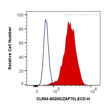 FC experiment of Jurkat using CL594-60200