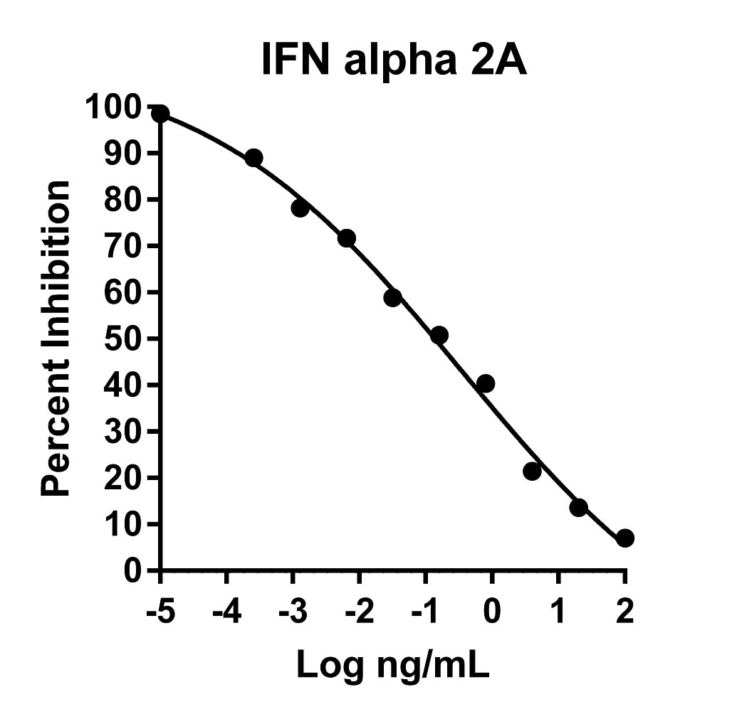IFN alpha 2A activity assay