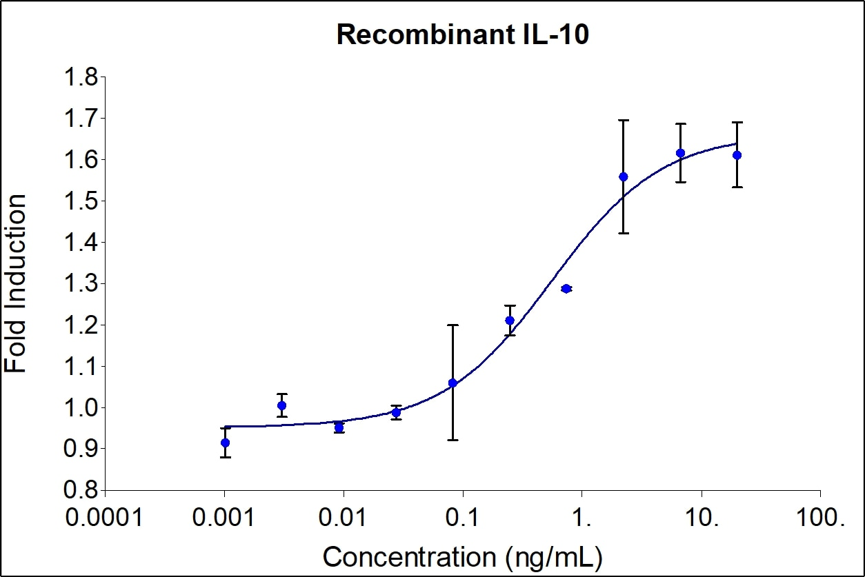 Recombinant Human IL-10 Graph