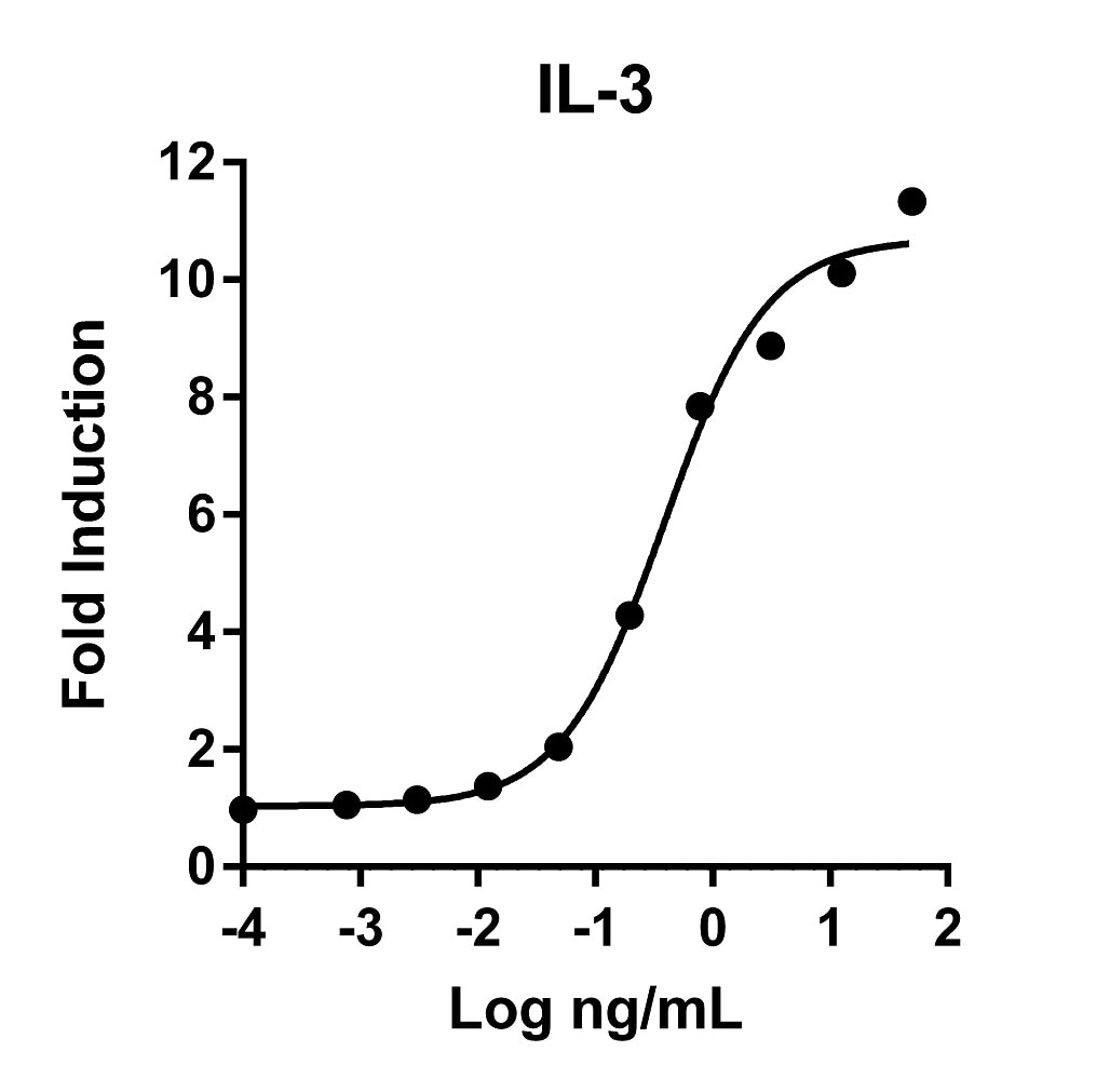 Recombinant Human IL-3 Graph
