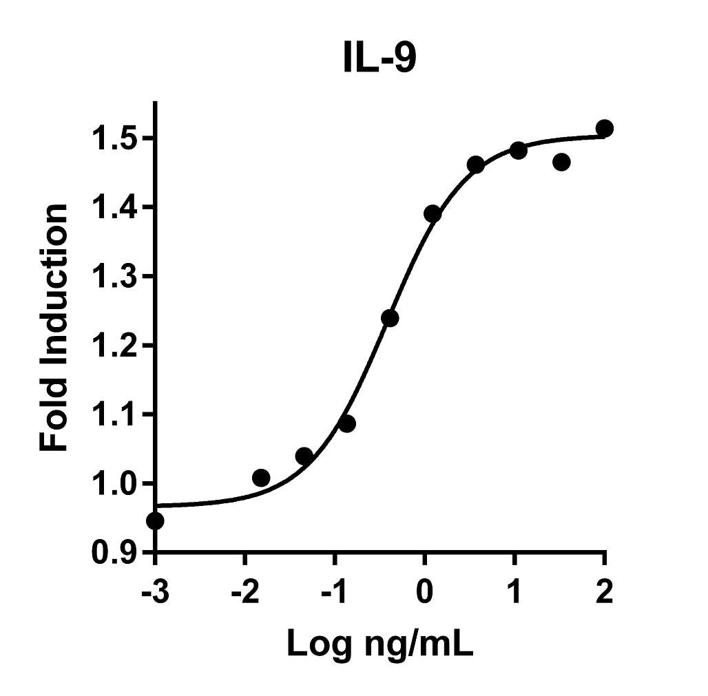 Recombinant Human IL-9 Graph
