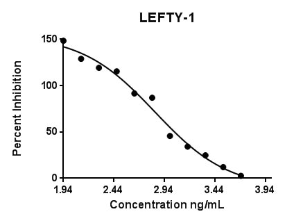 Recombinant Human Lefty-1 Graph