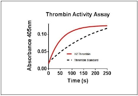 Recombinant Human Thrombin Graph