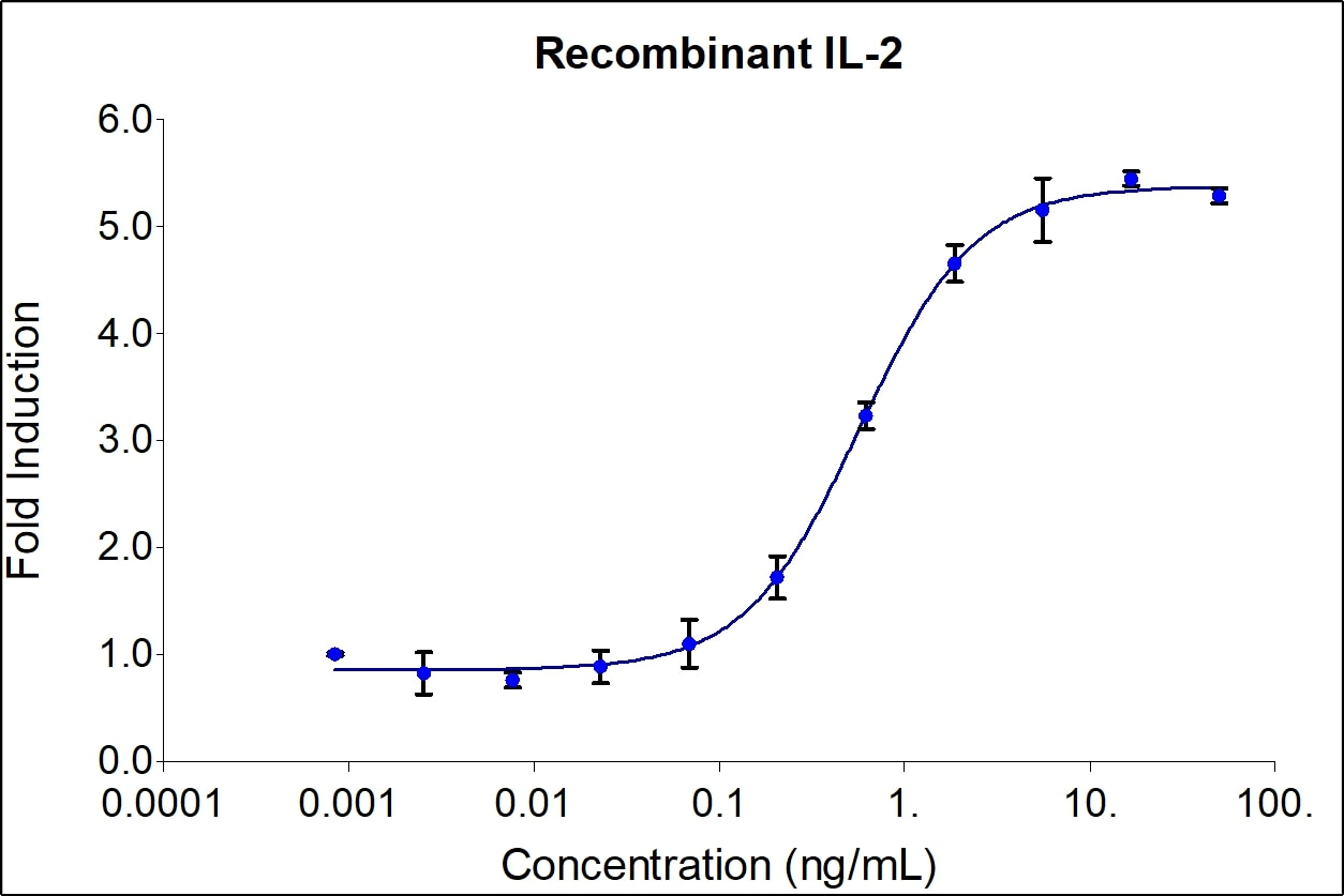 IL-2 activity assay