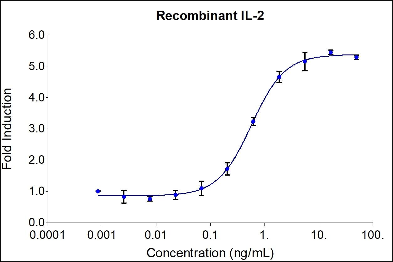 Recombinant Human IL-2 Graph