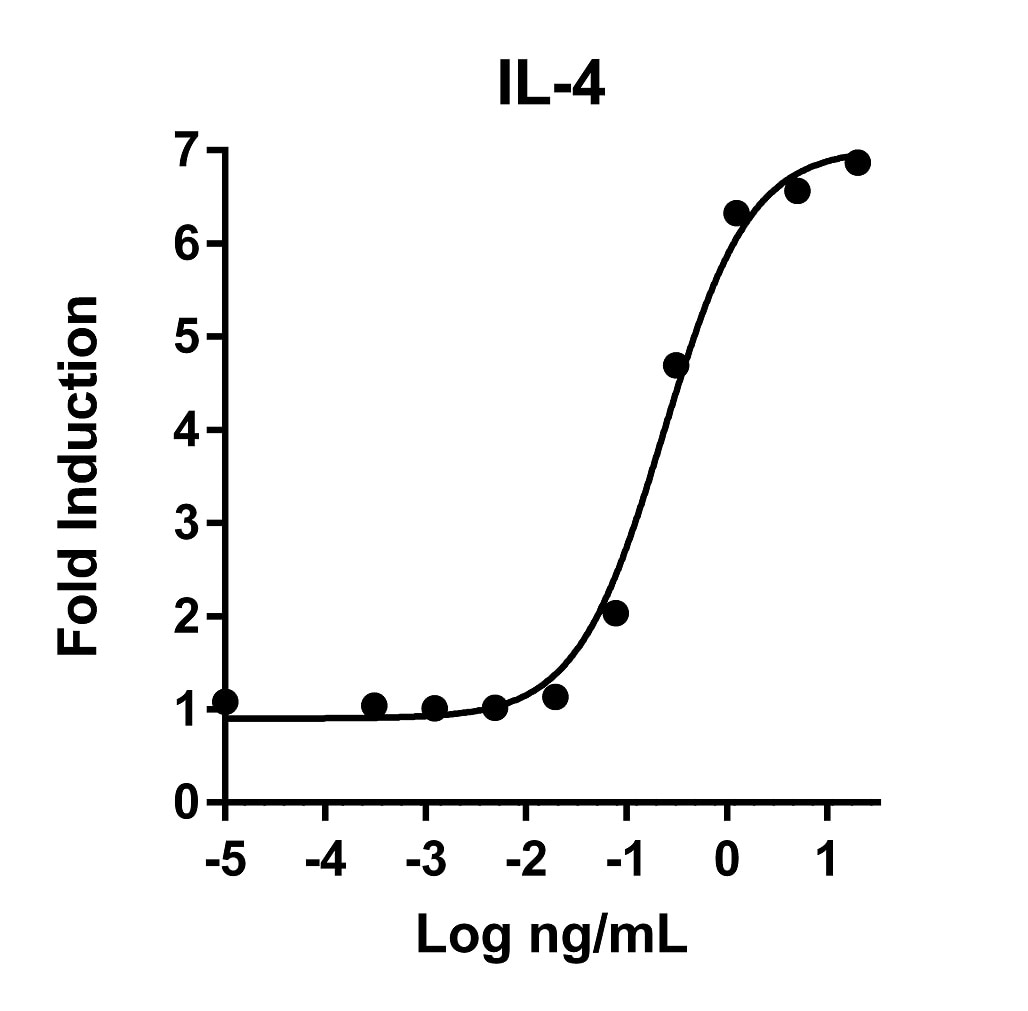 Recombinant Human IL-4 Graph