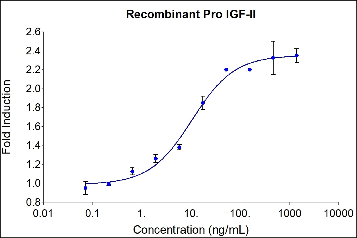 proIGF-II activity assay