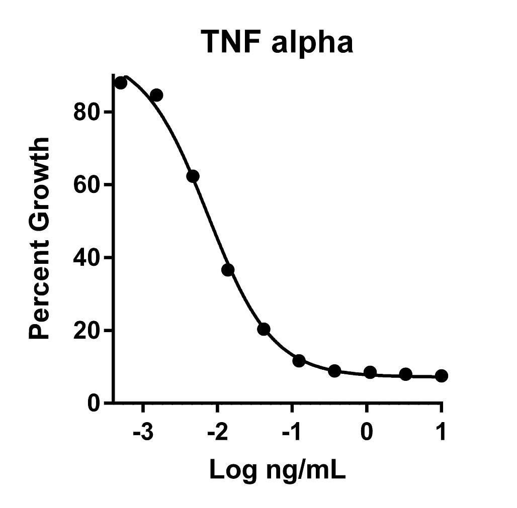 Recombinant Human TNF alpha Graph