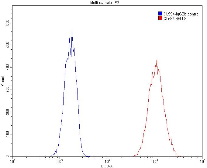 FC experiment of HepG2 using CL594-66009