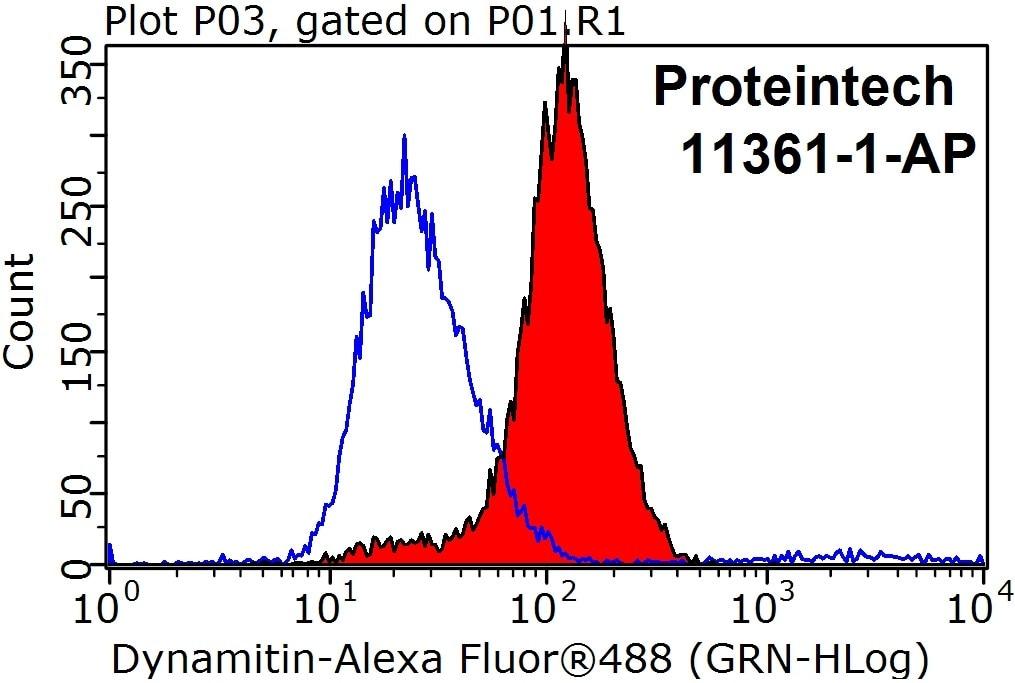 FC experiment of HeLa using 11361-1-AP