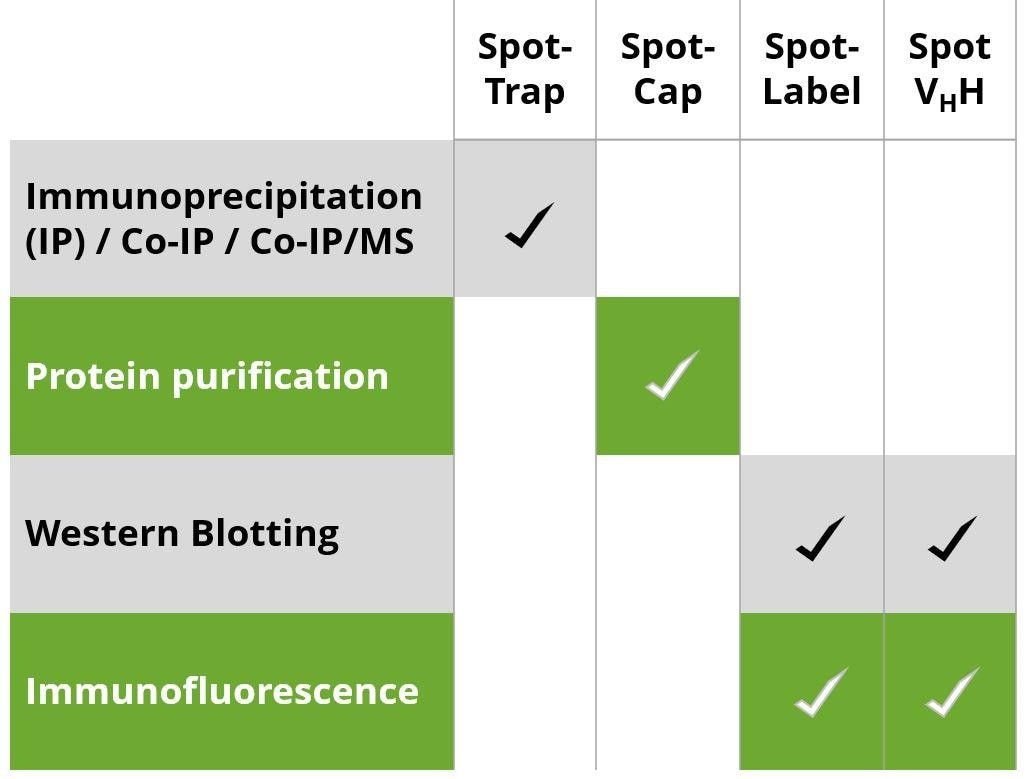 Application of Spot-tag related products.