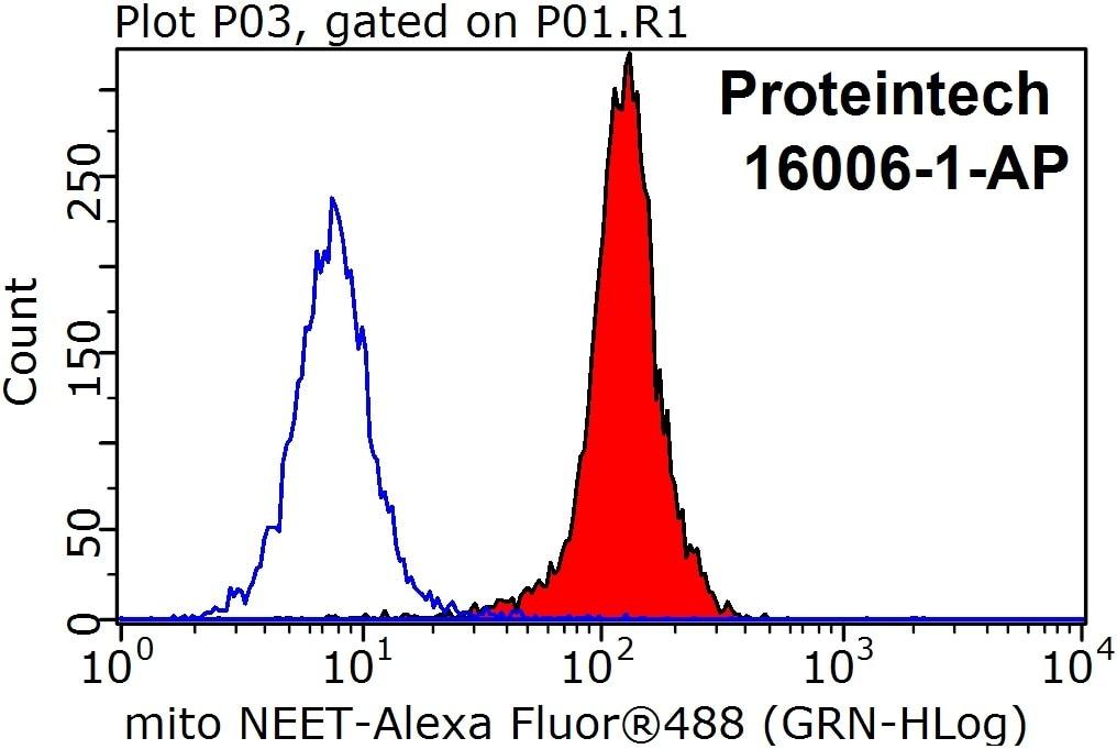 FC experiment of HeLa using 16006-1-AP