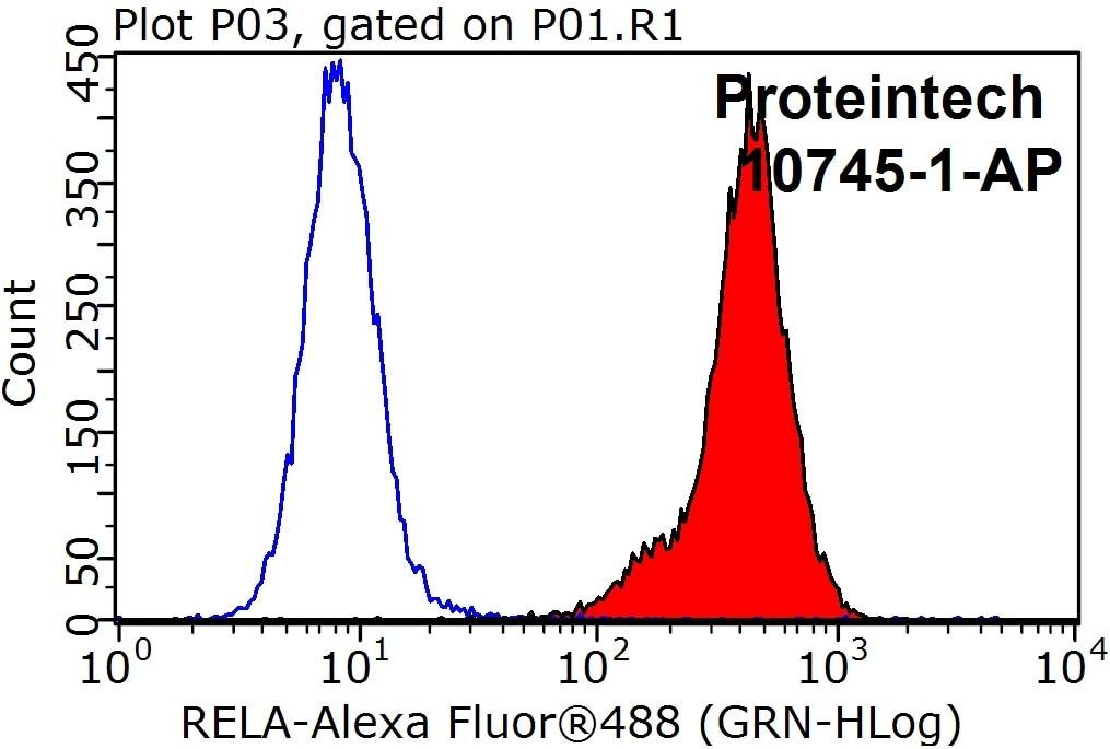 FC experiment of HeLa using 10745-1-AP