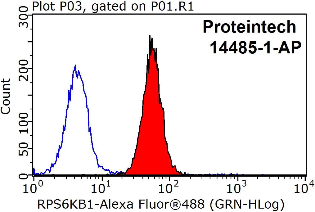 FC experiment of HepG2 using 14485-1-AP