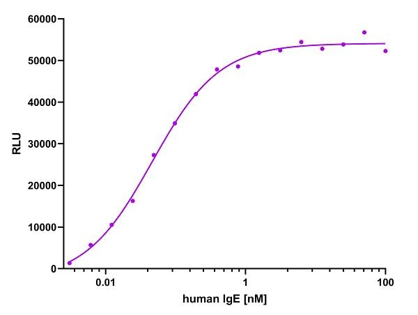 ELISA capture of a human IgE antibody using Nano-CaptureLigand human IgE, VHH, biotinylated. 50 nM Nano-CaptureLigand human IgE, VHH, biotinylated was used for coating on an avidin-coated MaxiSorp plate. Human IgE antibody was titrated in a 1:2 dilution series and detected with a rabbit anti-human IgE primary antibody and an alkaline phosphatase-conjugated detection antibody.