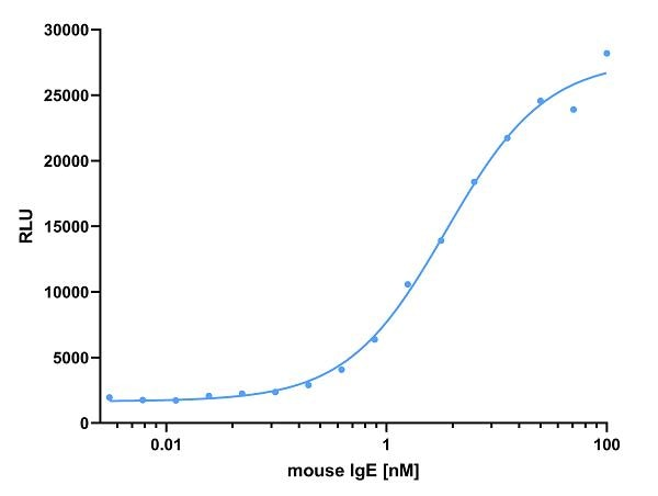 ELISA capture of mouse IgE antibody using Nano-CaptureLigand mouse IgE, VHH, biotinylated. 50 nM Nano-CaptureLigand mouse IgE, VHH, biotinylated was used for coating on an avidin-coated MaxiSorp plate. Mouse IgE antibody was titrated in a 1:2 dilution series and detected with an alkaline phosphatase-conjugated detection antibody.